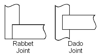 Image result for what is a rabbet joint